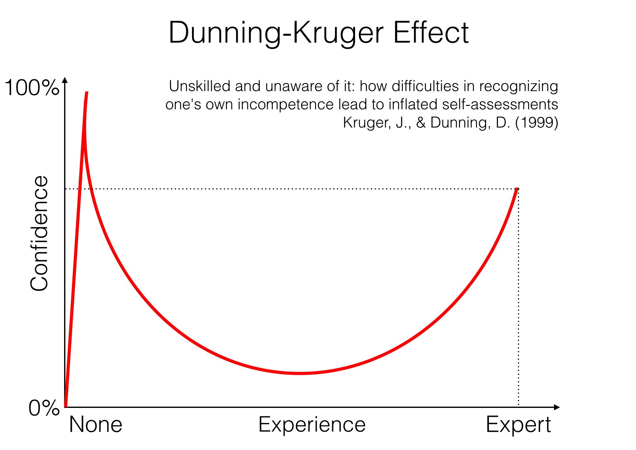 mentális modell Dunning-Kruger effektus