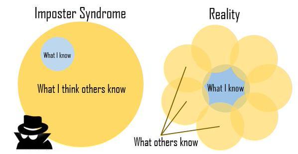 Imposztor szindróma mentális modell